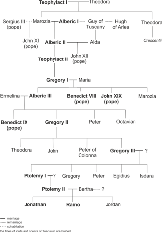 Counts of Tusculum - Family tree of lords and counts of Tusculum