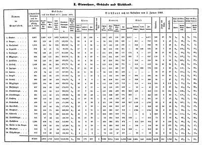 De Oberamt Gmünd Tabelle I.jpg
