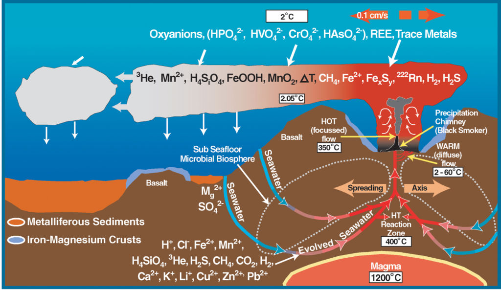 Food Production Process Flow Chart: Deep sea vent chemistry diagram.jpg - Wikimedia Commons,Chart
