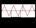 Dreieckwechselspannung.png