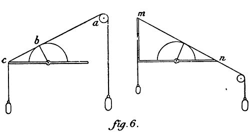 Duhem Statique ch 2 fig 6.jpg