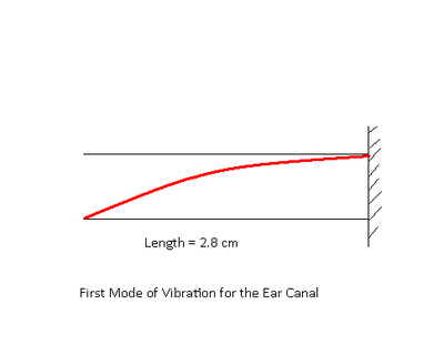 Ear Canal as closed tube.PNG