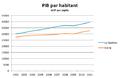 Estrie GDP per capita.png