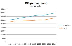 Estrie - Image: Estrie GDP per capita