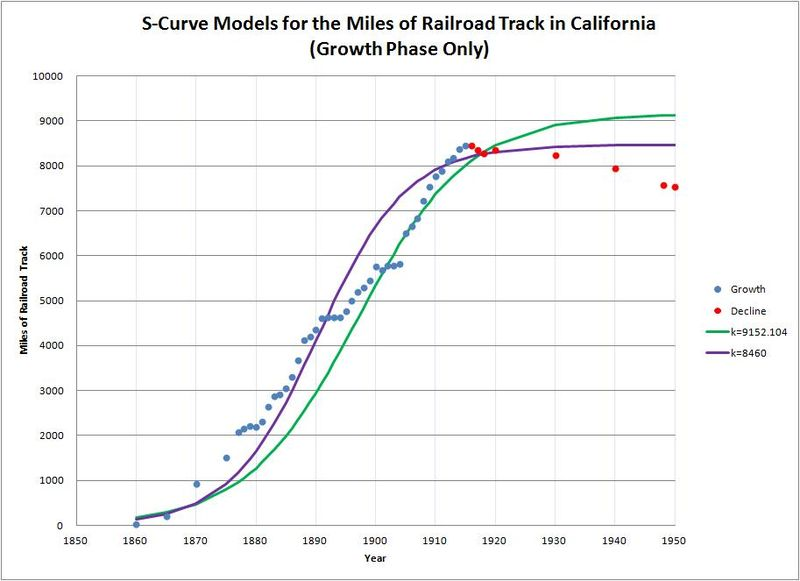 Figure 2 - S-Curve Models for the Miles of Railroad Track in California.jpg
