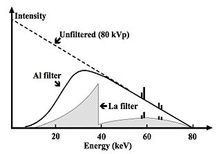 Basic physics of digital radiographythe source wikibooks open 212 the x ray energy spectrum filtered by aluminium and lanthanum ccuart Image collections