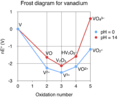 Frost diagram for vanadium.png