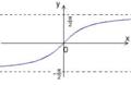 Graf arctg.png