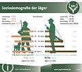 Grafik Soziodemografie der Jäger.jpg