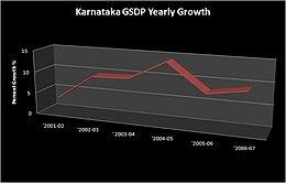 Line graph of yearly growth