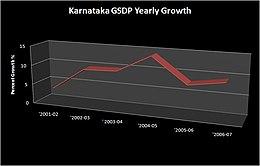 Graf řada ročním růstem