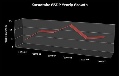 Gross State Domestic Product of Karnataka (chart of yearly growth).jpg