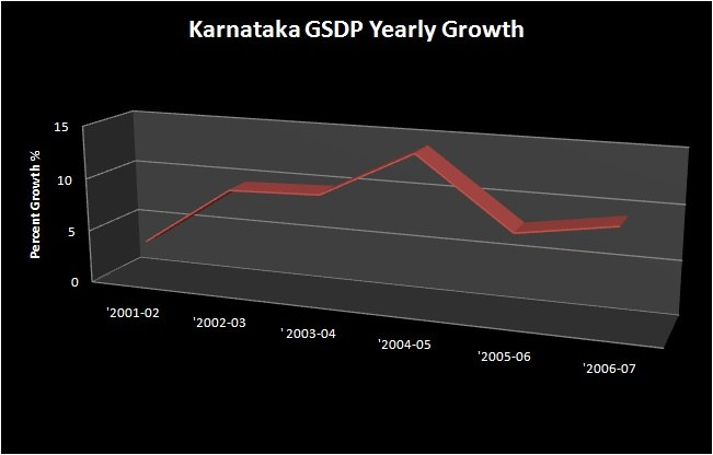 Gross State Domestic Product of Karnataka (chart of yearly growth)