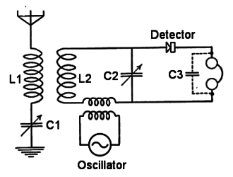 Heterodyne - Fessenden's heterodyne radio receiver circuit. The incoming radio frequency and local oscillator frequency mix in the crystal diode detector.