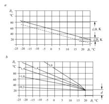 85902aef52c Küttevee temperatuuri reguleerimine[muuda | muuda lähteteksti]