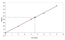 Espectrofotometria de absorcion atomica curva de calibracion