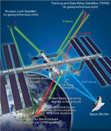 Station Spatiale Internationale Wikip 233 Dia