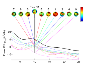 Independent component analysis - Independent component analysis in EEGLAB