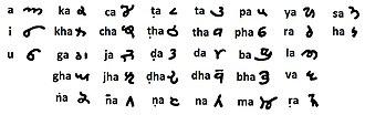 Laṇḍā scripts - Landa script Chart.