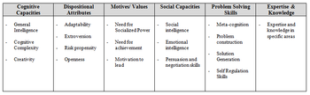 English: Leader Traits within Trait Category