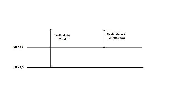 Ph acidez e alcalinidade