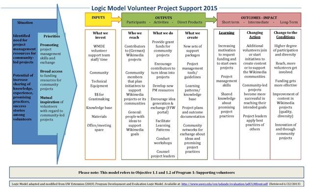 Application For Volunteering At Hontoon Island Deland Fl