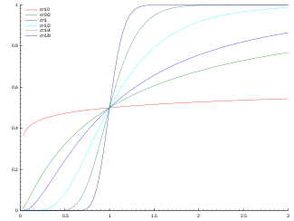 Plot of the Lognormal CDF