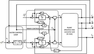 Wind turbine design - Machine Side Controller Design