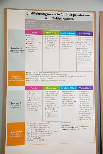 File:Mapping OER Fachtagung Matrix Qualifizierungsmodelle.jpg