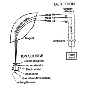 Schematics of a simple mass spectrometer