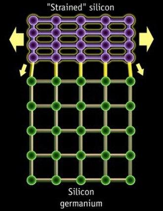 Strained silicon - Strained silicon