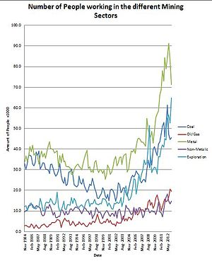 Mining in Australia - Mining Employment by Sector in 1000's