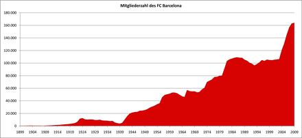 bb2570ff954ad8 Die Mitgliederzahl des FC Barcelona seit Bestehen des Vereins