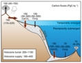 Modern global transfers of carbon between geological and active inventories.png