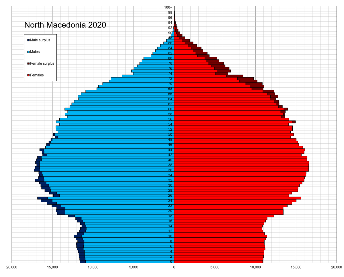 Palma : Vučic, Zaev i Rama kao Tito, Naser i Nahru 1200px-North_Macedonia_single_age_population_pyramid_2020