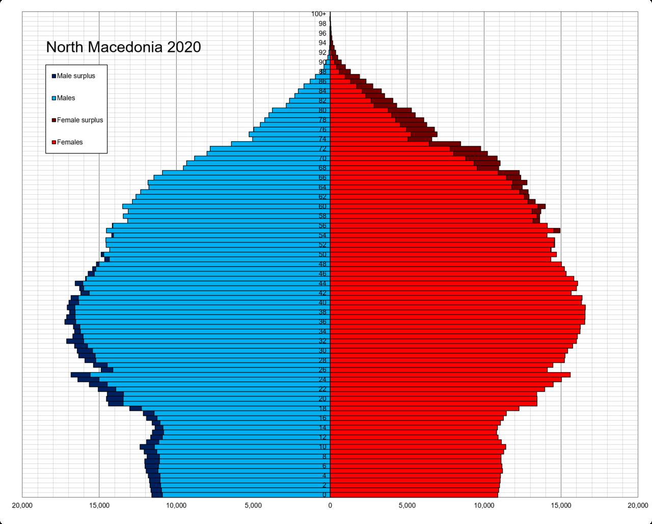 Edi Rama: Težnja je da ujedinim Albaniju sa Kosovom - Page 2 1280px-North_Macedonia_single_age_population_pyramid_2020