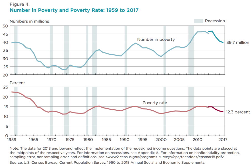 Number in Poverty and Poverty Rate, 1959 to 2017