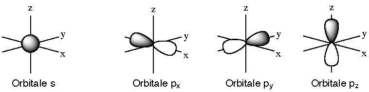 Fichier:Orbitales atomiques s et p.pdf