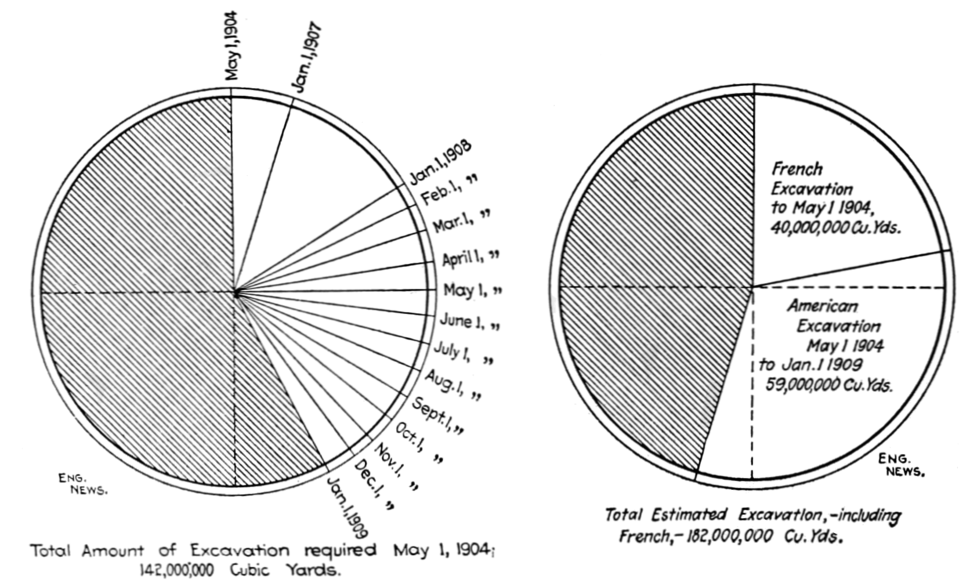 PSM V74 D426 Charts of the countries contribution to the canal excavation
