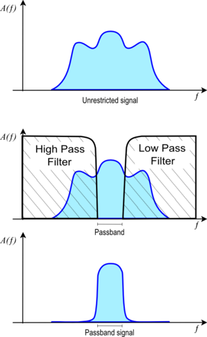 Passband - Unrestricted signal (upper diagram). Bandpass filter applied to signal (middle diagram). Resulting passband signal (bottom diagram). A(f) is the frequency function of the signal or filter in arbitrary units.