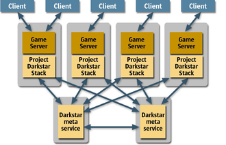 Project Darkstar - Overview of a Project Darkstar network.