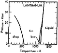 Phase diagram of lanthanum (1975).png