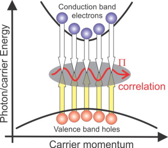Semiconductor luminescence equations - Buildup of photon-assisted polarization (Π correlation) that is initiated by the spontaneous-emission source. The buildup occurs equally for all momentum states. In a many-body system, a photon (wave arrow) is generated collectively through multiple coupled Π-transition correlations.