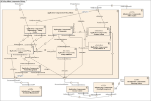 Component diagram - Component Diagram of an Insurance Policy Administration System