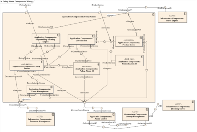 Component diagram wikipedia component diagram from wikipedia ccuart Choice Image