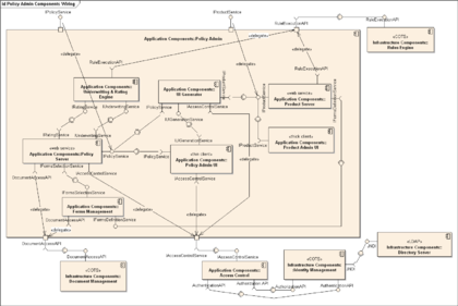 Component diagram wikipedia republished wiki 2 component diagram of an insurance policy administration system ccuart Choice Image