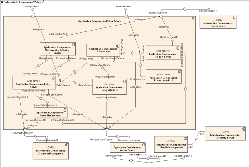 Component diagram wikiwand component diagram of an insurance policy administration system ccuart Images