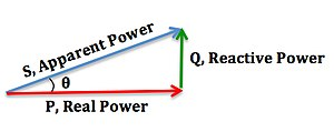 Power factor - Image: Power triangle diagram