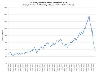 2000s energy crisis - Medium term crude oil prices Jan. 2003 – Nov. 2008, (not adjusted for inflation)