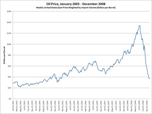 מחיר הנפט ויקיפדיה